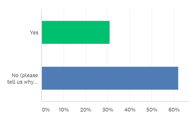 Survey results for whether or not remodelers are importing their as-built measurements into software.