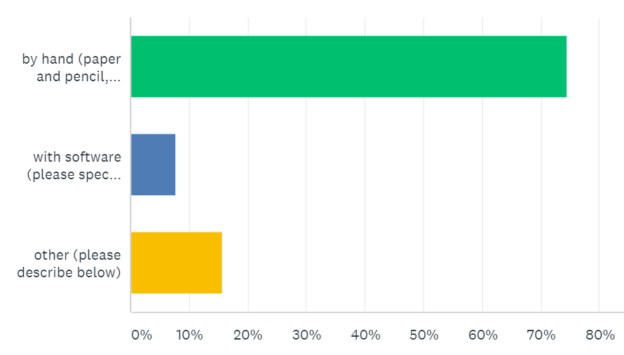 Survey Results for how re modelers are getting their as-built measurements.