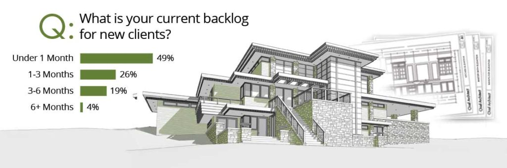 Survey Results graphic for the projected backlog for new clients for businesses in the construction industry.
