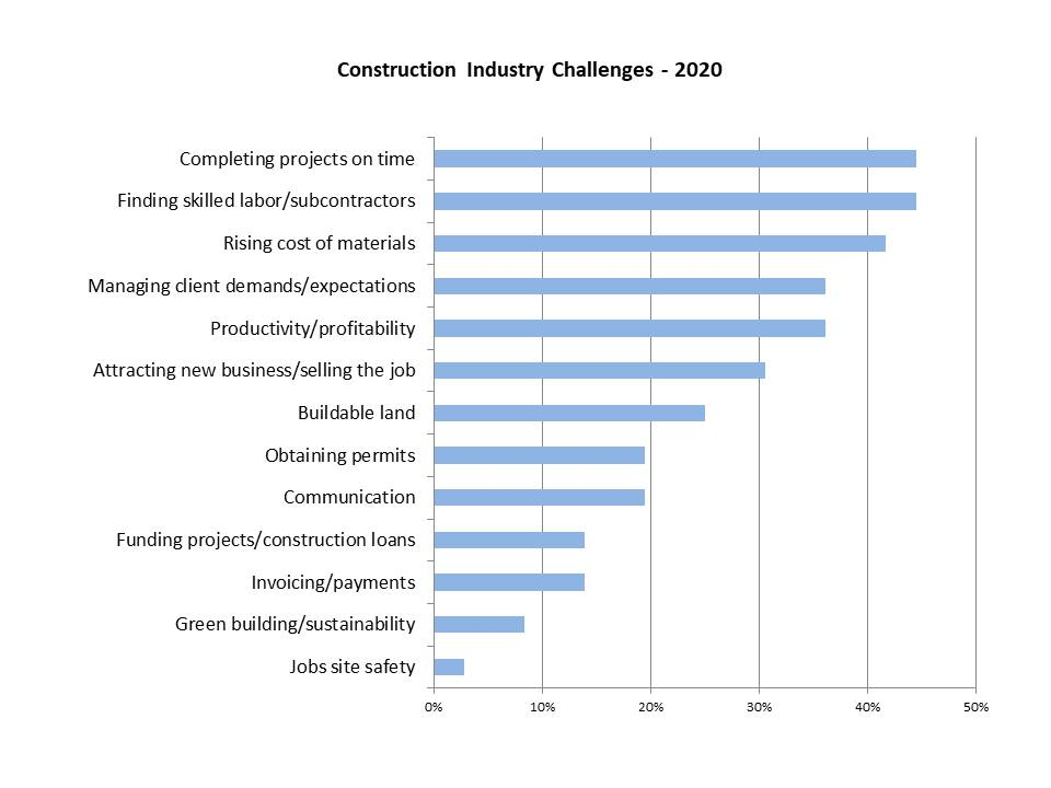 A rank-ordered list of the greatest challenges that businesses in the Construction Industry are facing in 2020.