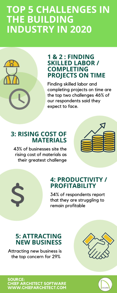 Infographic of the biggest challenges that business are facing over the next year.