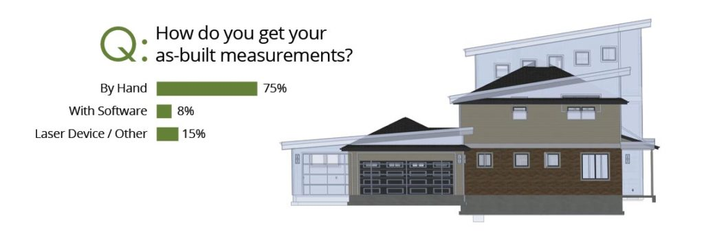 Survey results graphic for the primary ways that remodeling professionals capture their as-built measurements.