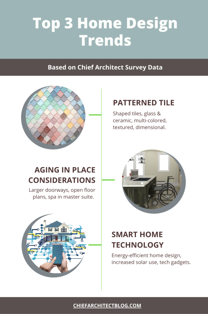 Info graphic showing the top 3 home design trends according to designers are patterned tile, aging in place considerations, and smart home technology.